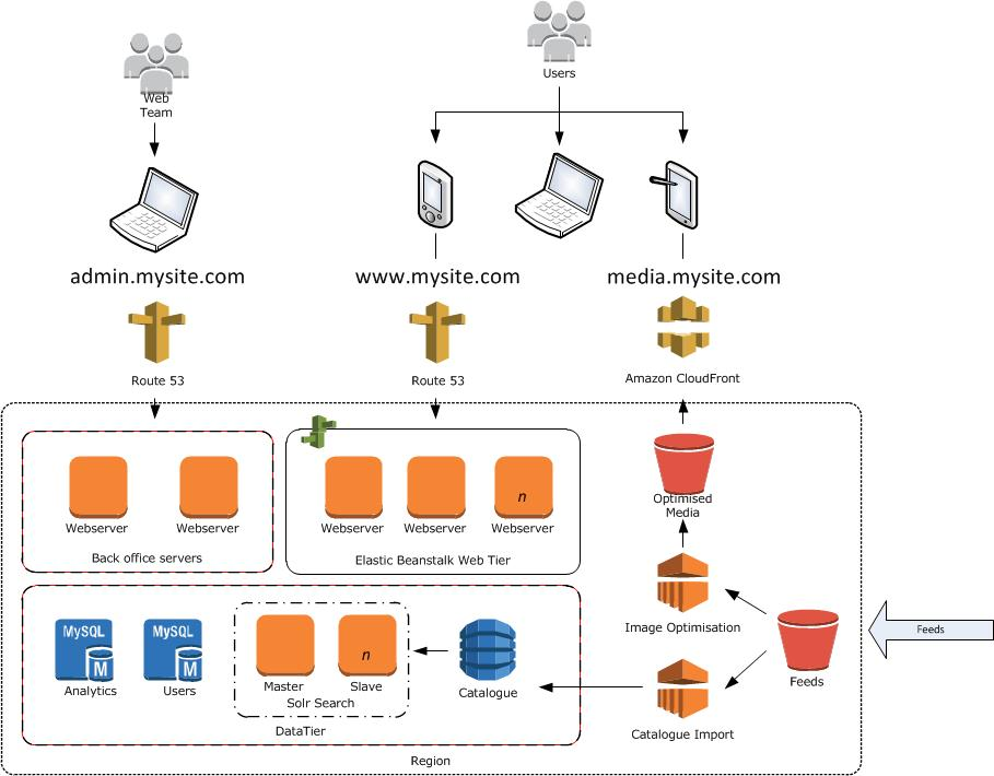 Designing A Target Architecture For A Large Scale Website Built On Amazon Webservices I Just Want To Build Great Stuff